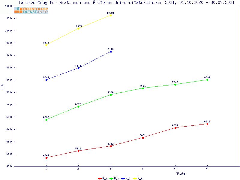 Öffentlicher-Dienst.Info - Analyse der Entgelttabelle TV ...
