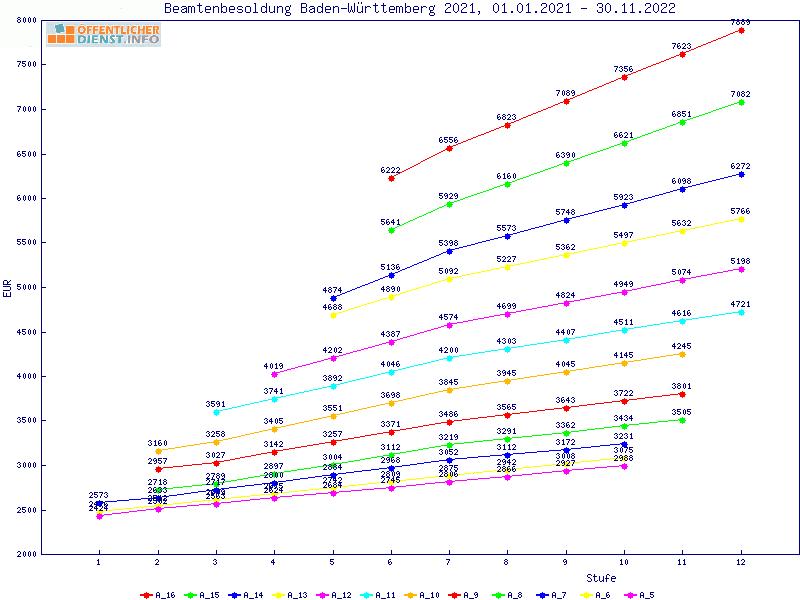 Öffentlicher-Dienst.Info - Analyse der Besoldungstabelle ...