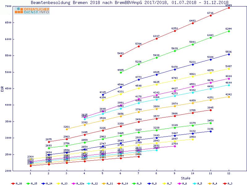 öffentlicher Dienstinfo Analyse Der Besoldungstabelle Beamte