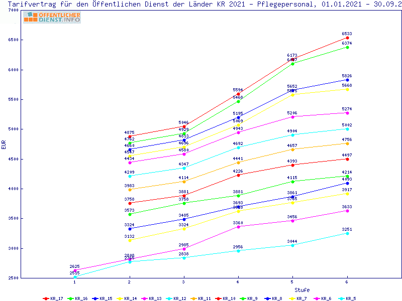 Tv L 2021 Tabelle