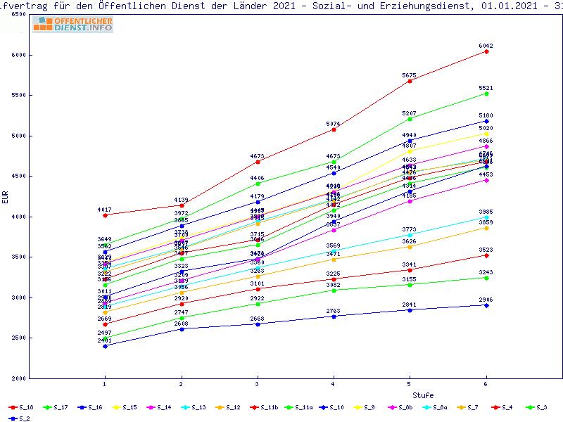 Tvv Tabelle 2021