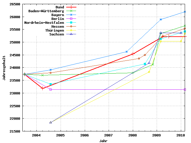 Image Result For Privatkredit Berlin